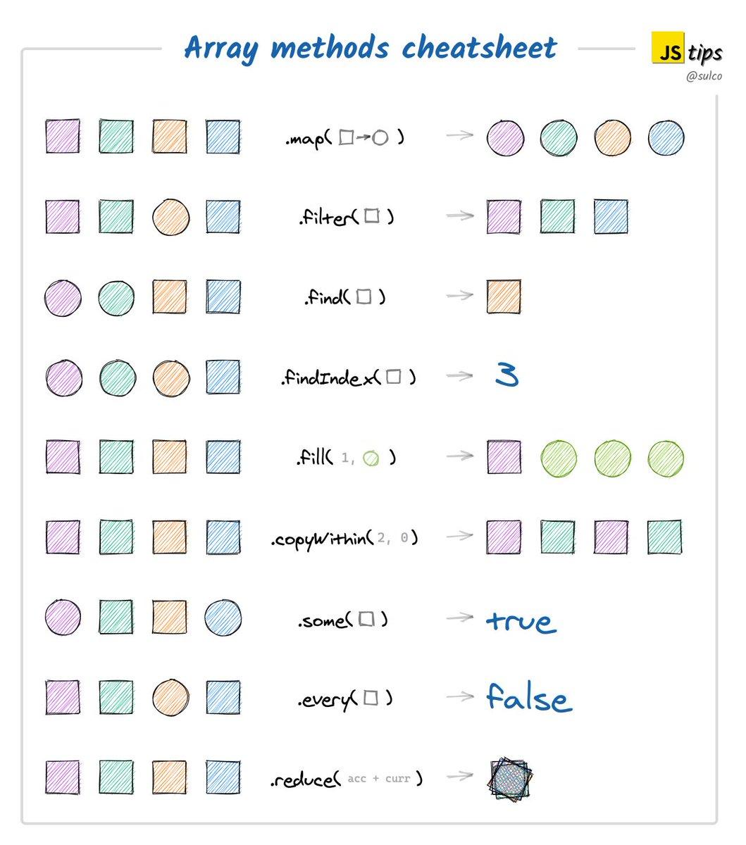 js array methods cheatsheet