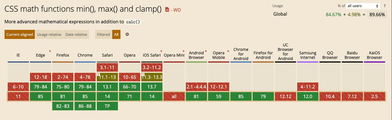 caniuse: min(), max(), clamp()