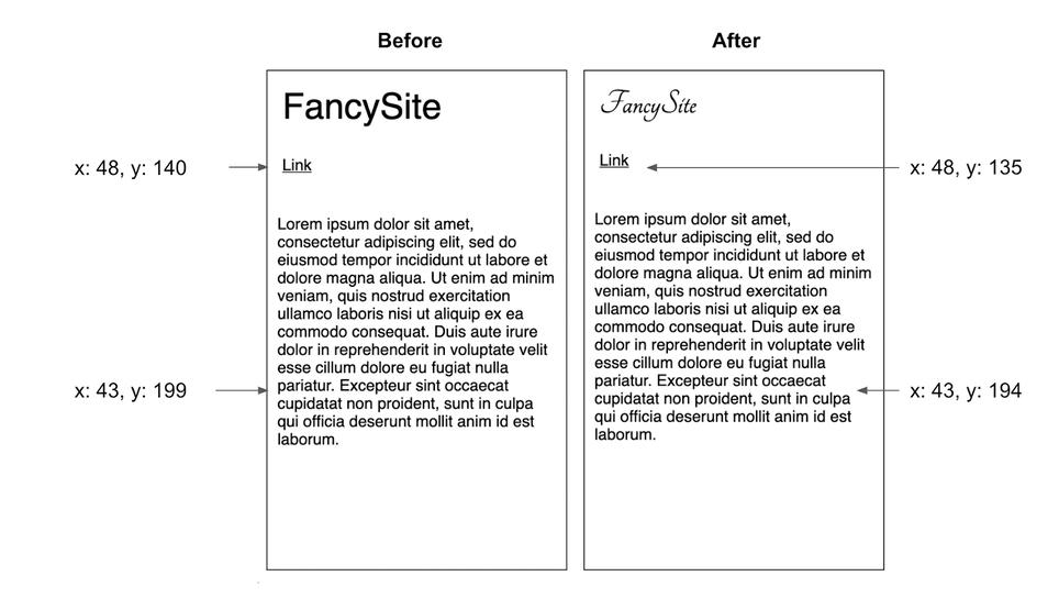 В этом примере замена шрифта привела к смещению элементов страницы вверх на пять пикселей.