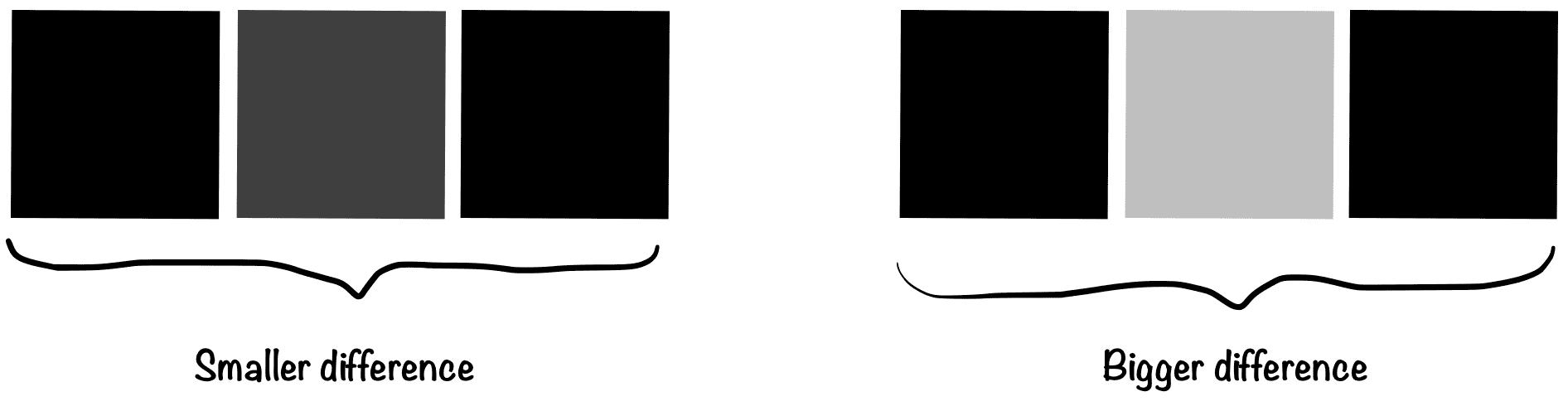 вычисление важности пикселя