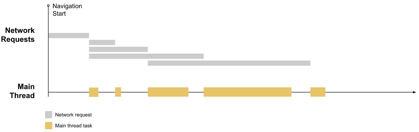 график загрузки типичной веб-страницы