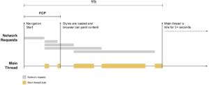 на временную шкалу были добавлены FCP и TTI