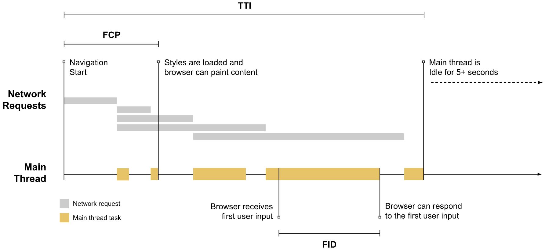 на временную шкалу были добавлены FCP, TTI и FID