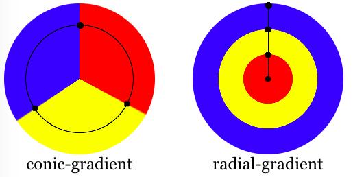 конический градиент против радиального